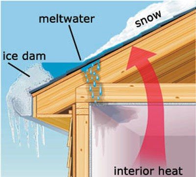 diagram of how ice dams form